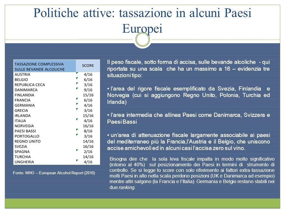 Politiche attive: tassazione in alcuni Paesi Europei asmvaàvnv Fonte: WHO – European Alcohol Report (2010) Il peso fiscale, sotto forma di accisa, sul