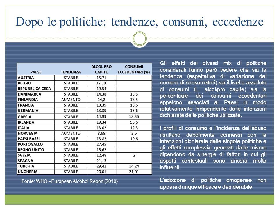 Dopo le politiche: tendenze, consumi, eccedenze Fonte: WHO –European Alcohol Report (2010) Gli effetti dei diversi mix di politiche considerati fanno