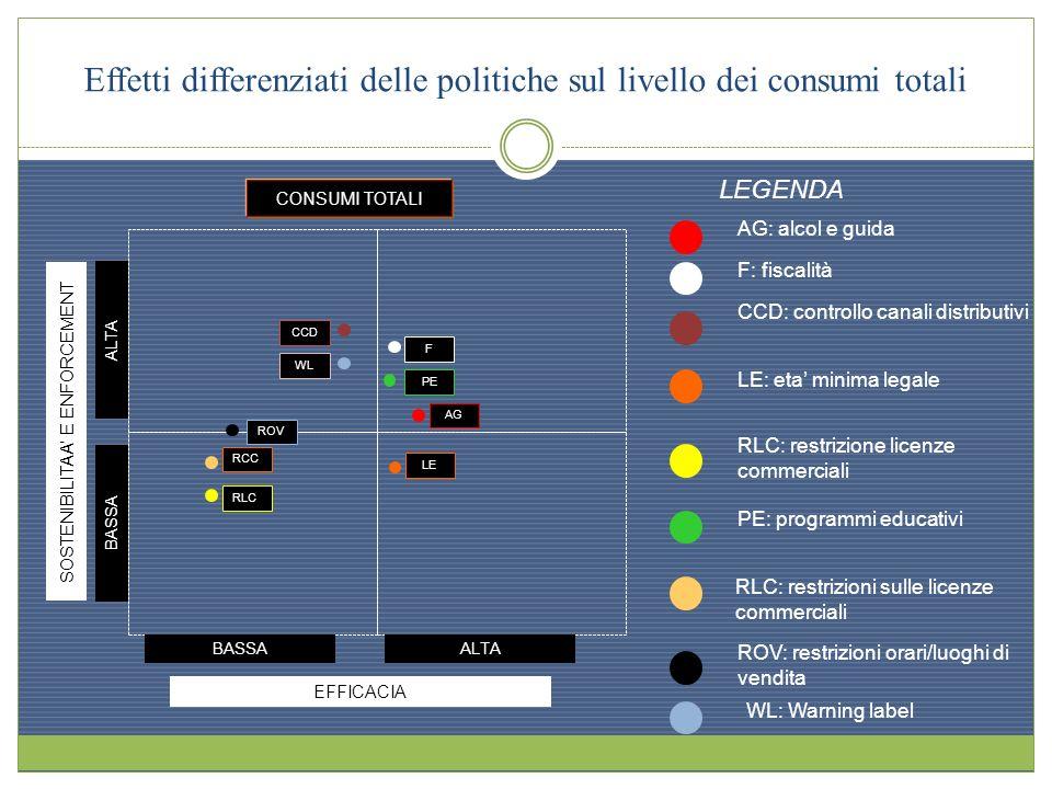 Effetti differenziati delle politiche sul livello dei consumi totali EFFICACIA BASSAALTA SOSTENIBILITAA E ENFORCEMENT ALTA BASSA CONSUMI TOTALI RCC RO
