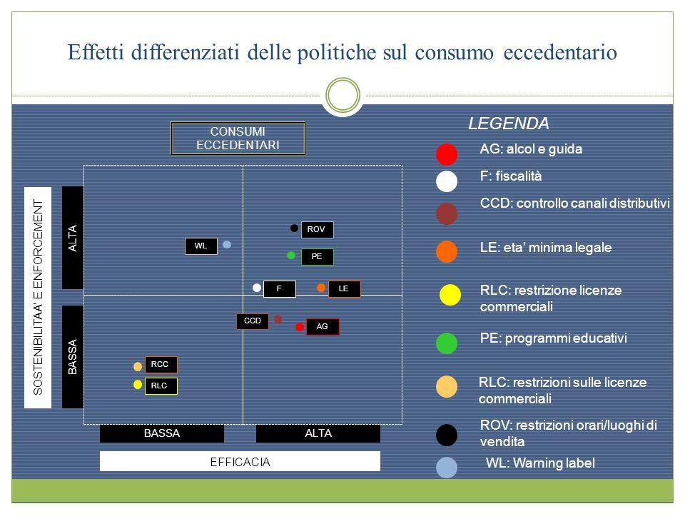 Effetti differenziati delle politiche sul consumo eccedentario EFFICACIA BASSAALTA SOSTENIBILITAA E ENFORCEMENT ALTA BASSA LEGENDA F: fiscalità AG: al
