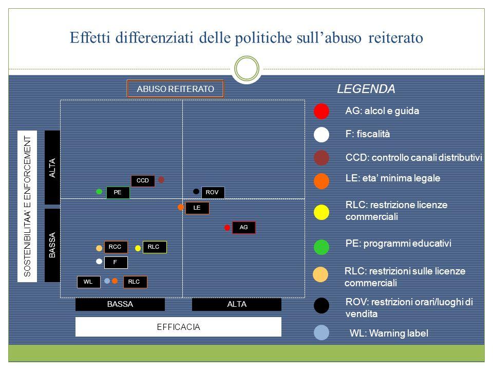Effetti differenziati delle politiche sullabuso reiterato EFFICACIA BASSAALTA SOSTENIBILITAA E ENFORCEMENT ALTA BASSA ABUSO REITERATO LEGENDA F: fisca