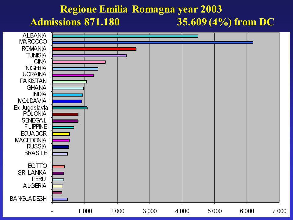 Regione Emilia Romagna year 2003 Admissions 871.180 35.609 (4%) from DC