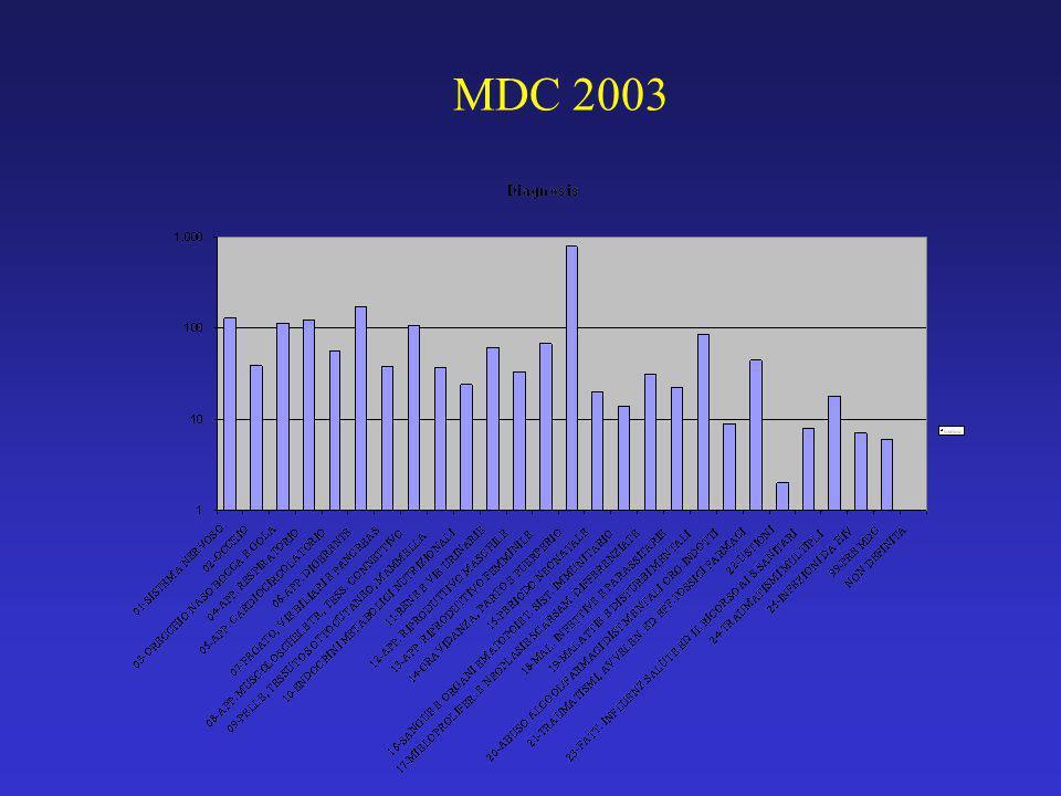 MDC 2003