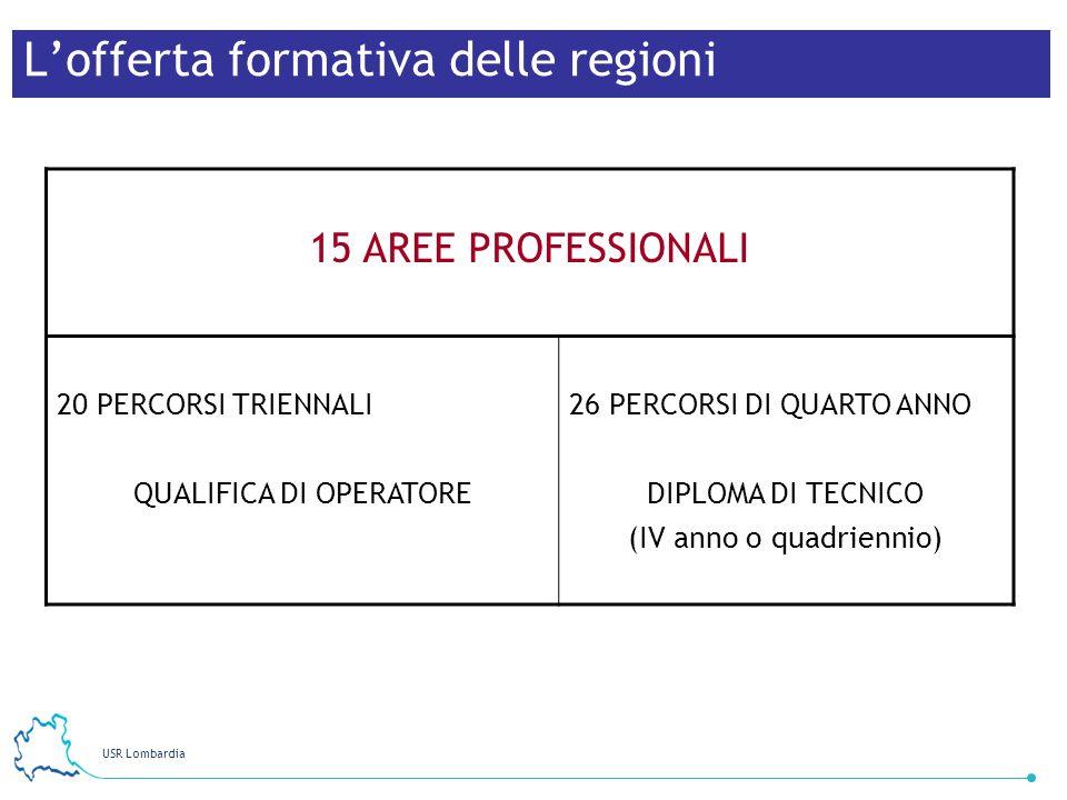 USR Lombardia Lofferta formativa delle regioni 15 AREE PROFESSIONALI 20 PERCORSI TRIENNALI QUALIFICA DI OPERATORE 26 PERCORSI DI QUARTO ANNO DIPLOMA D