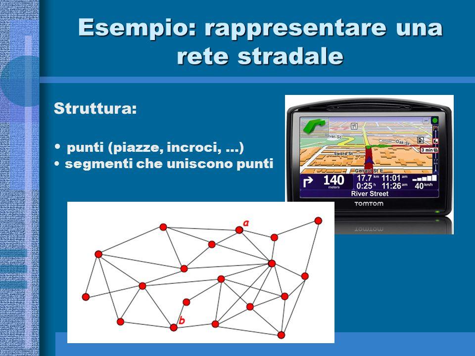 Esempio: rappresentare una rete stradale Struttura: punti (piazze, incroci, …) segmenti che uniscono punti
