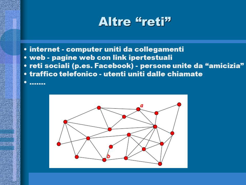 Altre reti internet - computer uniti da collegamenti web - pagine web con link ipertestuali reti sociali (p.es. Facebook) - persone unite da amicizia