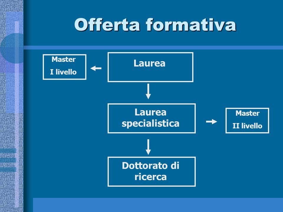 Offerta formativa Laurea Laurea specialistica Dottorato di ricerca Master I livello Master II livello