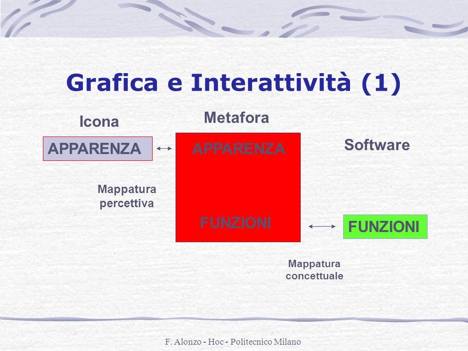 F. Alonzo - Hoc - Politecnico Milano Grafica e Interattività (1) APPARENZA FUNZIONI Software Mappatura percettiva Mappatura concettuale Icona Metafora