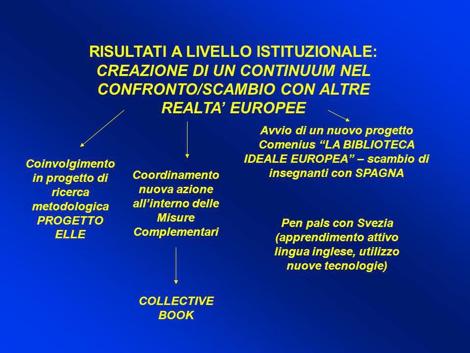 RISULTATI A LIVELLO ISTITUZIONALE: CREAZIONE DI UN CONTINUUM NEL CONFRONTO/SCAMBIO CON ALTRE REALTA EUROPEE Avvio di un nuovo progetto Comenius LA BIB