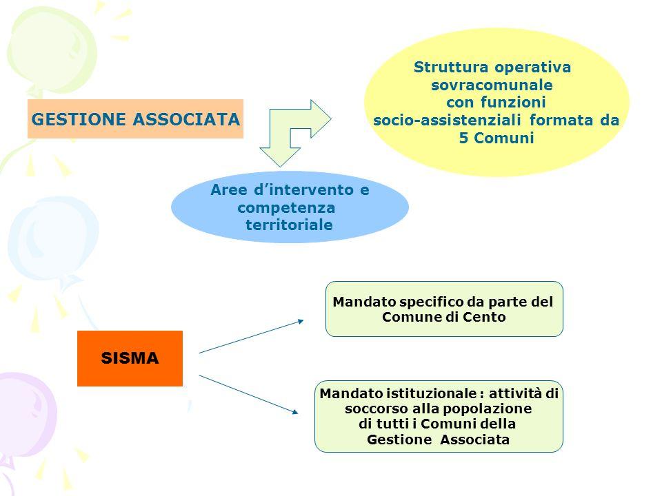 GESTIONE ASSOCIATA Struttura operativa sovracomunale con funzioni socio-assistenziali formata da 5 Comuni Aree dintervento e competenza territoriale M