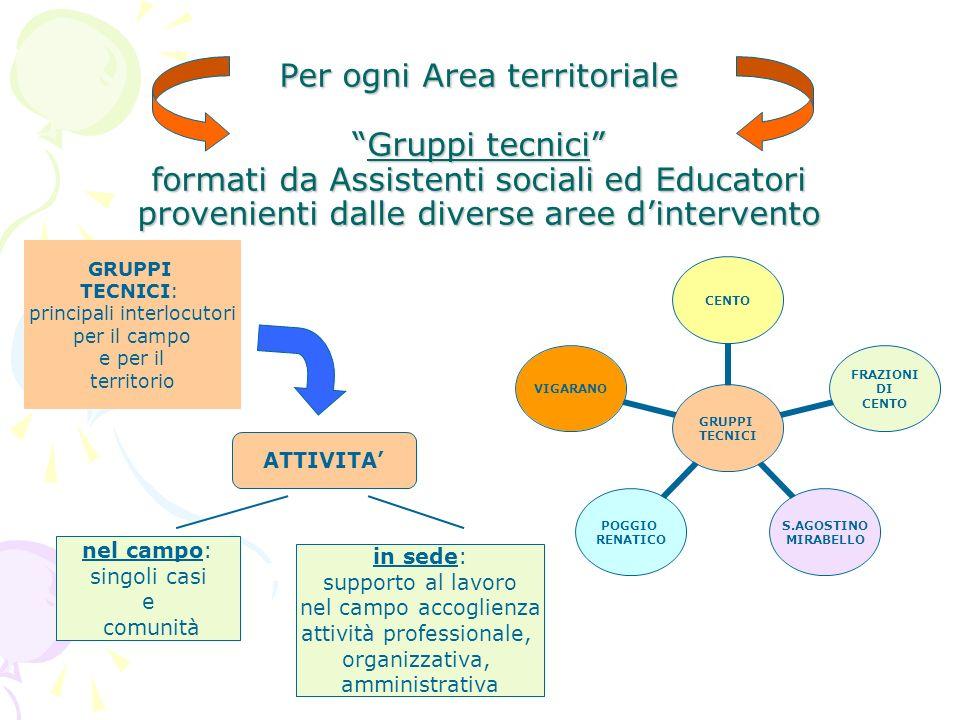 Per ogni Area territorialeGruppi tecnici formati da Assistenti sociali ed Educatori provenienti dalle diverse aree dintervento GRUPPI TECNICI CENTO FR