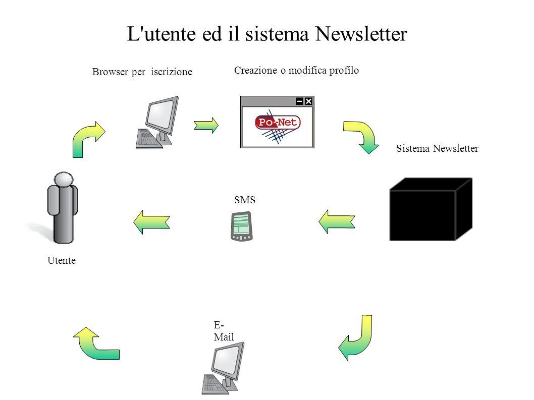 L utente ed il sistema Newsletter Utente Browser per iscrizione Creazione o modifica profilo Sistema Newsletter SMS E- Mail
