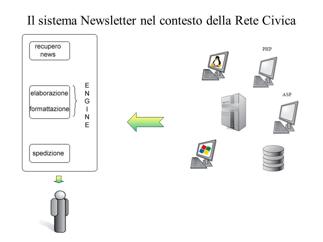 Il sistema Newsletter nel contesto della Rete Civica PHP ASP