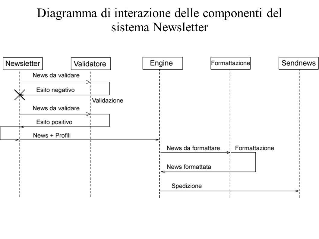 Diagramma di interazione delle componenti del sistema Newsletter