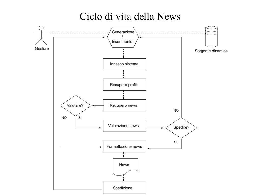 Ciclo di vita della News