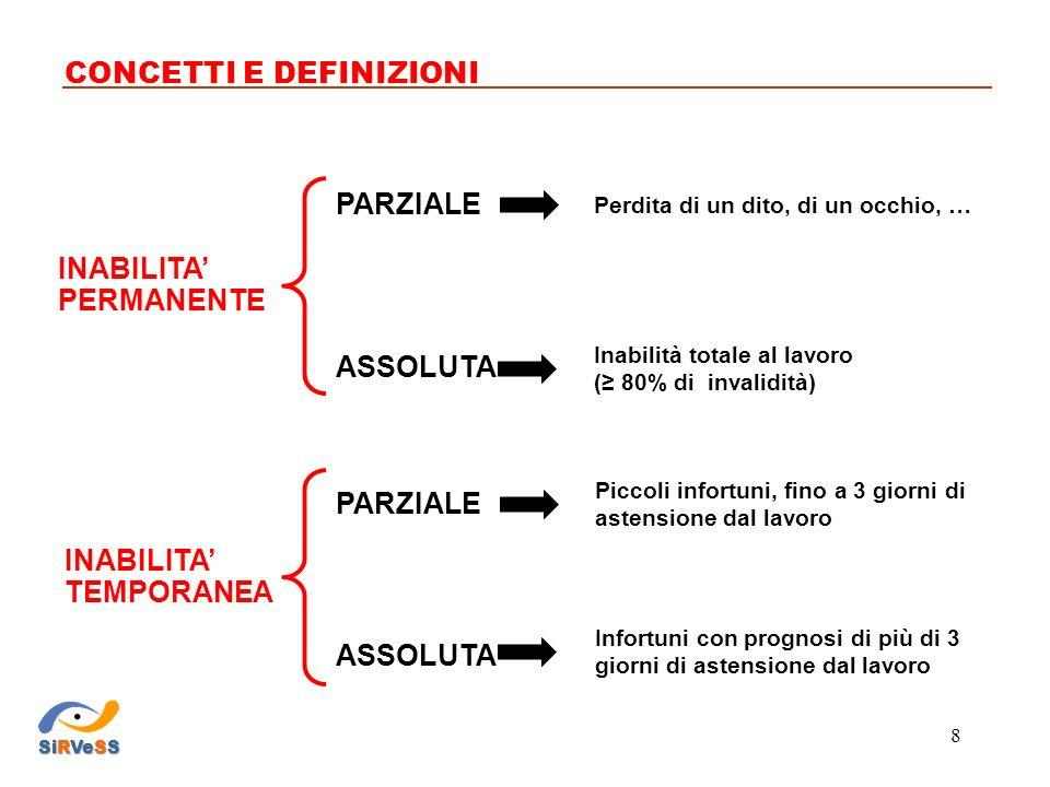 PERCEZIONE DEL RISCHIO CONCETTI E DEFINIZIONI SiRVeSS 19