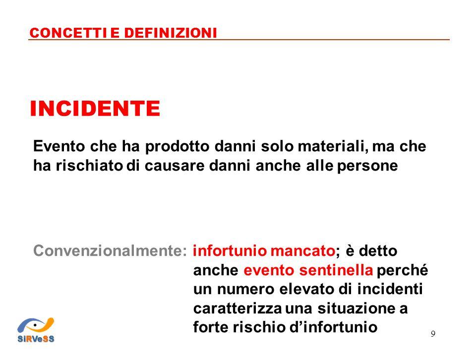 PERCEZIONE DEL RISCHIO CONCETTI E DEFINIZIONI SiRVeSS 40