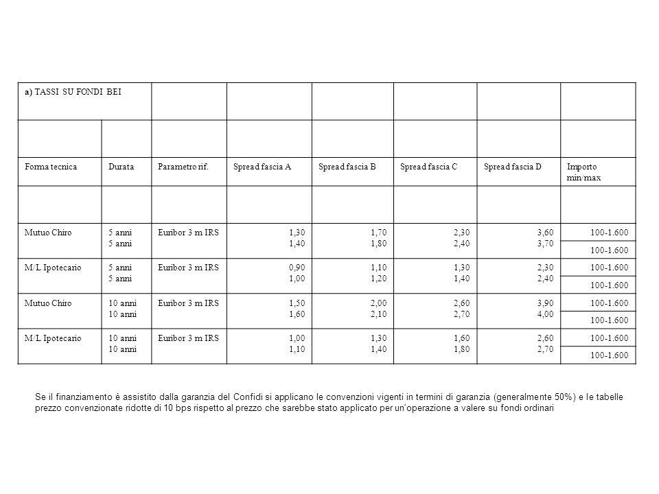 a) TASSI SU FONDI BEI Forma tecnicaDurataParametro rif.Spread fascia ASpread fascia BSpread fascia CSpread fascia DImporto min/max Mutuo Chiro5 anni E