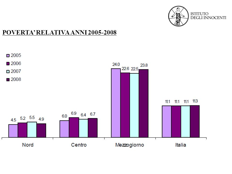 POVERTA RELATIVA ANNI 2005-2008