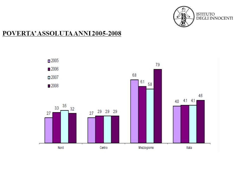 POVERTA ASSOLUTA ANNI 2005-2008