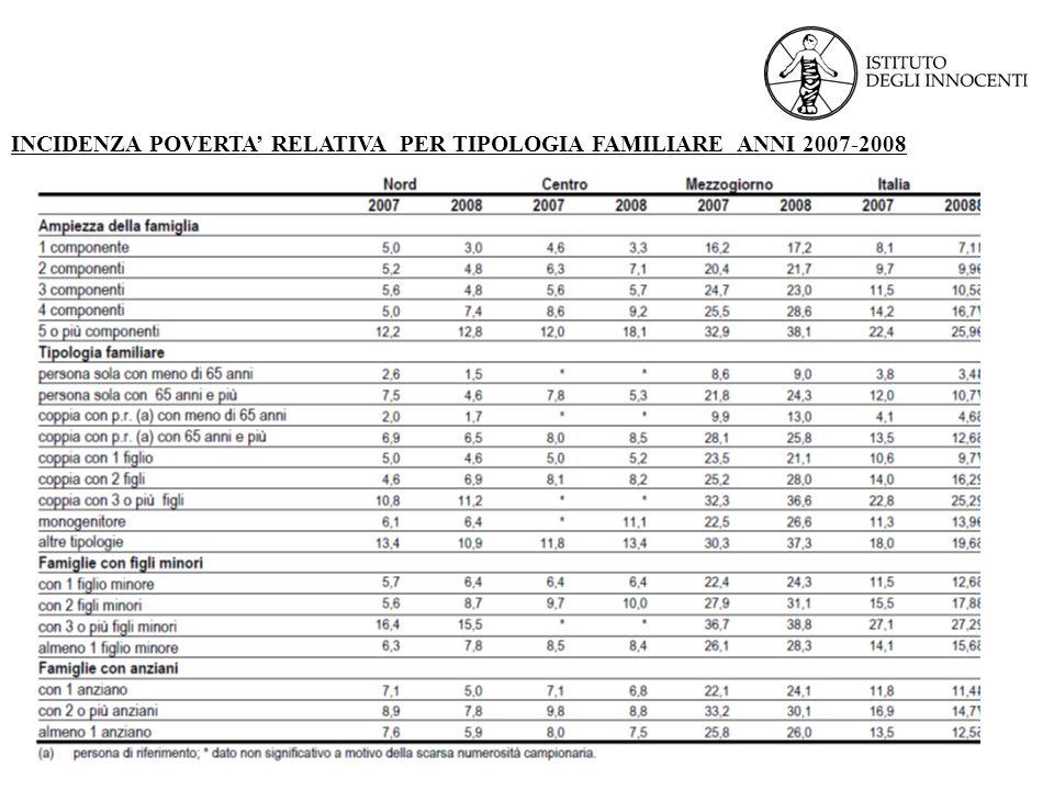 INCIDENZA POVERTA RELATIVA PER TIPOLOGIA FAMILIARE ANNI 2007-2008