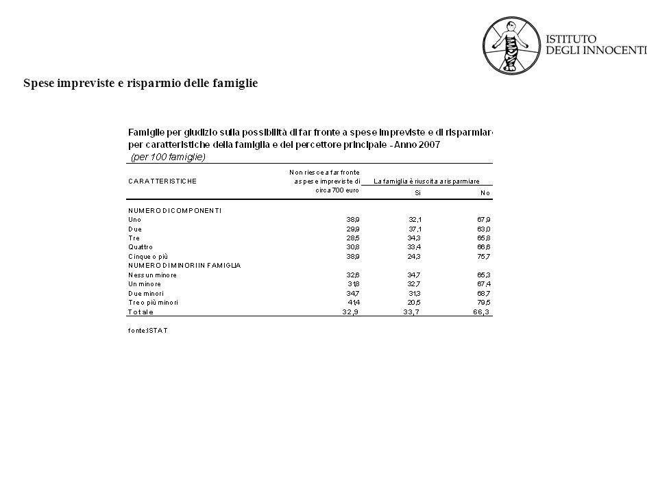 Spese impreviste e risparmio delle famiglie