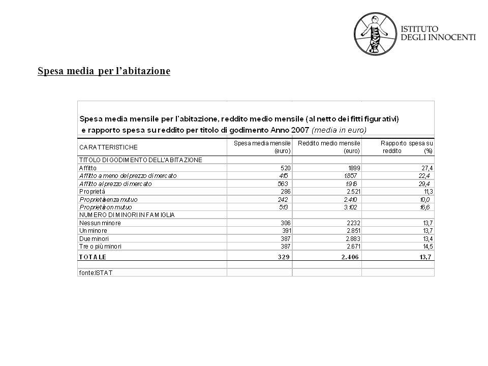 Spesa media per labitazione