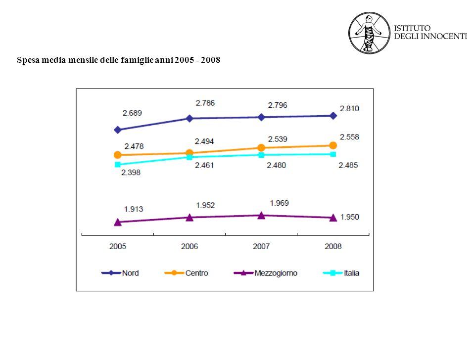 Spesa media mensile delle famiglie per capitolo di spesa anni 2006 - 2008