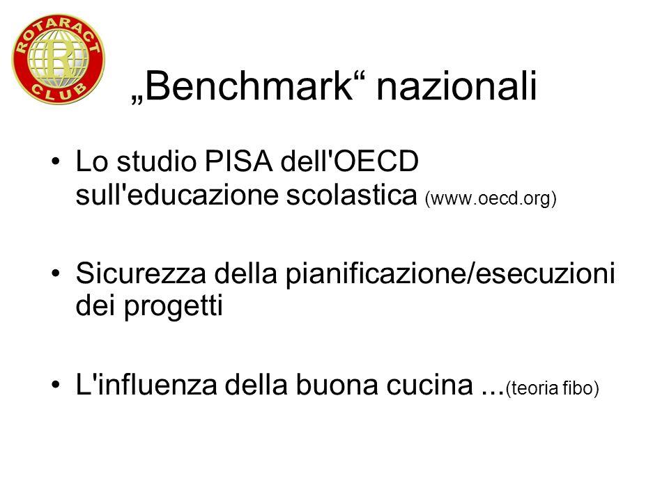 Benchmark nazionali Lo studio PISA dell'OECD sull'educazione scolastica (www.oecd.org) Sicurezza della pianificazione/esecuzioni dei progetti L'influe