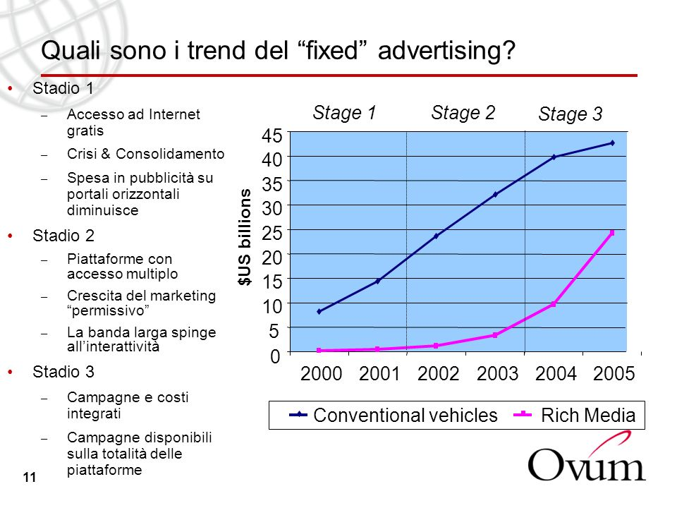 11 Quali sono i trend del fixed advertising? 0 5 10 15 20 25 30 35 40 45 200020012002200320042005 $US billions Conventional vehiclesRich Media Stage 1