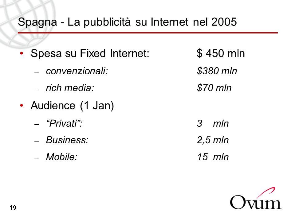 19 Spagna - La pubblicità su Internet nel 2005 Spesa su Fixed Internet: $ 450 mln – convenzionali: $380 mln – rich media: $70 mln Audience (1 Jan) – Privati: 3 mln – Business: 2,5 mln – Mobile: 15 mln