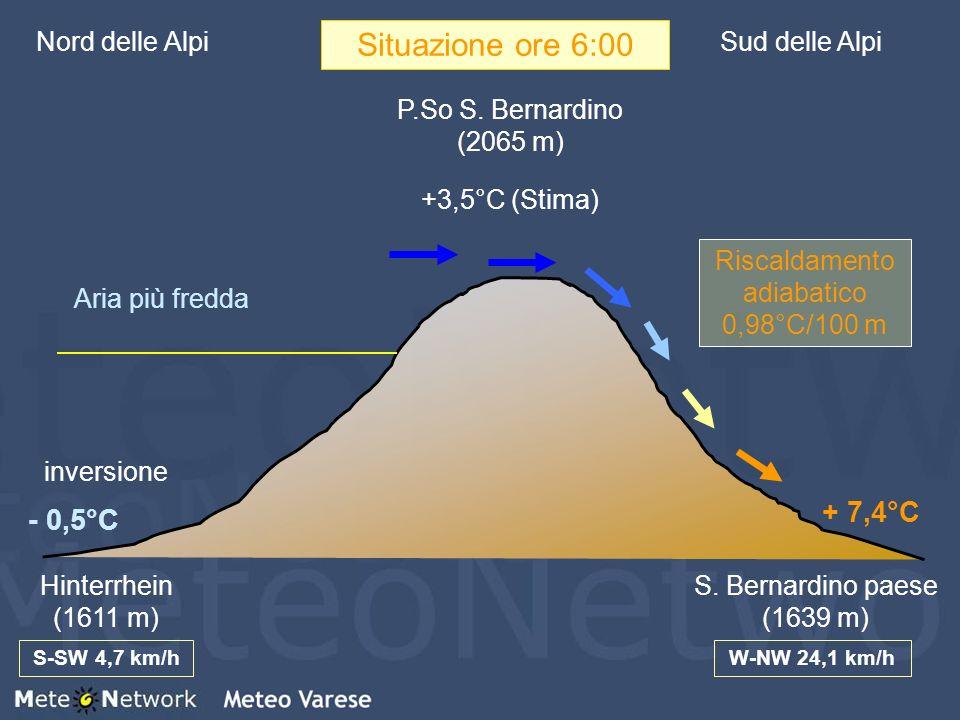 Nord delle AlpiSud delle Alpi P.So S. Bernardino (2065 m) Hinterrhein (1611 m) S. Bernardino paese (1639 m) + 7,4°C - 0,5°C inversione +3,5°C (Stima)