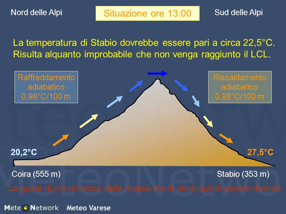 Nord delle AlpiSud delle Alpi Coira (555 m)Stabio (353 m) 27,5°C20,2°C Riscaldamento adiabatico 0,98°C/100 m Raffreddamento adiabatico 0,98°C/100 m Si