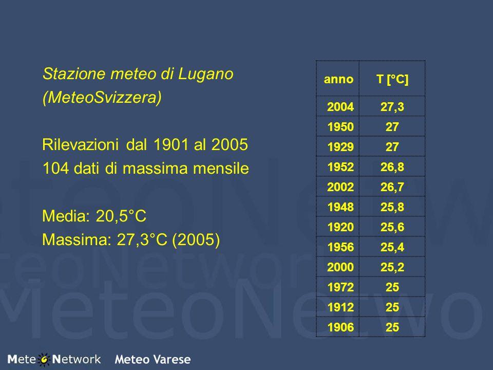 Stazione meteo di Lugano (MeteoSvizzera) Rilevazioni dal 1901 al 2005 104 dati di massima mensile Media: 20,5°C Massima: 27,3°C (2005) annoT [°C] 2004