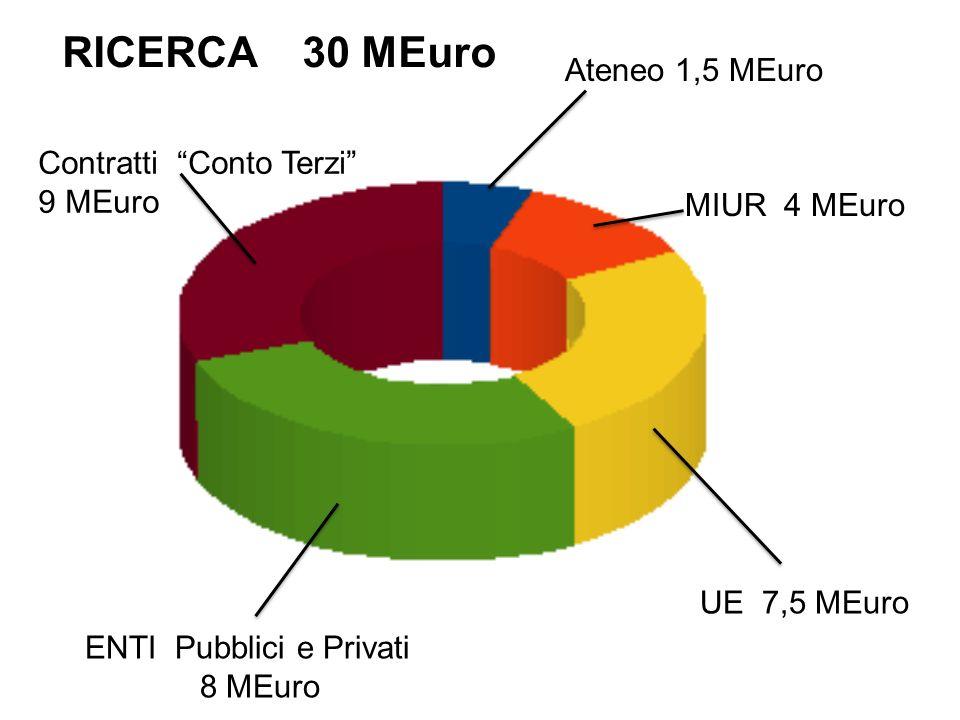 Ateneo 1,5 MEuro MIUR 4 MEuro UE 7,5 MEuro ENTI Pubblici e Privati 8 MEuro Contratti Conto Terzi 9 MEuro RICERCA 30 MEuro