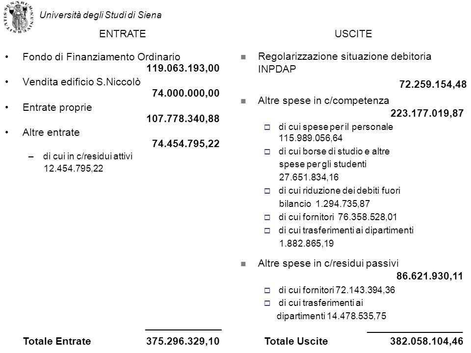 Fondo di Finanziamento Ordinario 119.063.193,00 Vendita edificio S.Niccolò 74.000.000,00 Entrate proprie 107.778.340,88 Altre entrate 74.454.795,22 –di cui in c/residui attivi 12.454.795,22 Università degli Studi di Siena Altre spese in c/competenza 223.177.019,87 di cui spese per il personale 115.989.056,64 di cui borse di studio e altre spese per gli studenti 27.651.834,16 di cui riduzione dei debitifuori bilancio 1.294.735,87 di cui fornitori 76.358.528,01 di cui trasferimenti ai dipartimenti 1.882.865,19 Altre spese in c/residui passivi 86.621.930,11 di cui fornitori 72.143.394,36 di cui trasferimenti ai dipartimenti 14.478.535,75 Totale Entrate 375.296.329,10 _____________ Totale Uscite 382.058.104,46 _______________ USCITE Regolarizzazione situazione debitoria INPDAP 72.259.154,48 ENTRATE