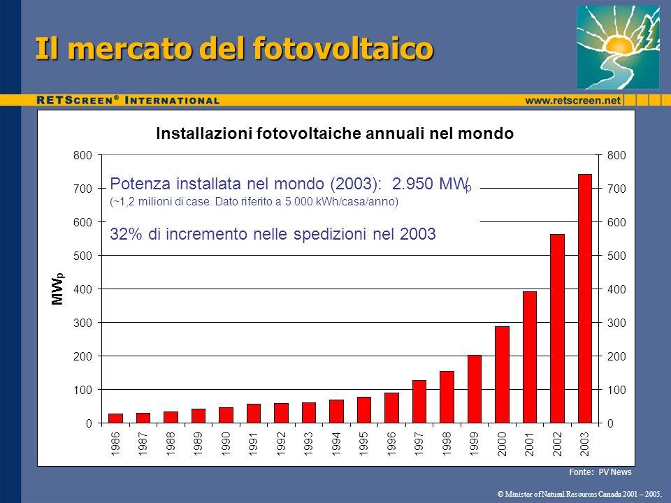 Il mercato del fotovoltaico © Minister of Natural Resources Canada 2001 – 2005. Installazioni fotovoltaiche annuali nel mondo 0 100 200 300 400 500 60
