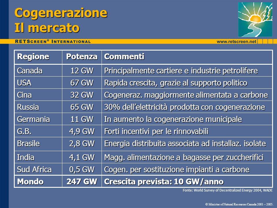 Cogenerazione Il mercato © Minister of Natural Resources Canada 2001 – 2005. Crescita prevista: 10 GW/anno 247 GW Mondo Cogen. per sostituzione impian