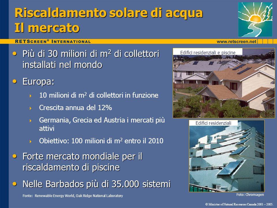 Riscaldamento solare di acqua Il mercato Più di 30 milioni di m 2 di collettori installati nel mondo Più di 30 milioni di m 2 di collettori installati
