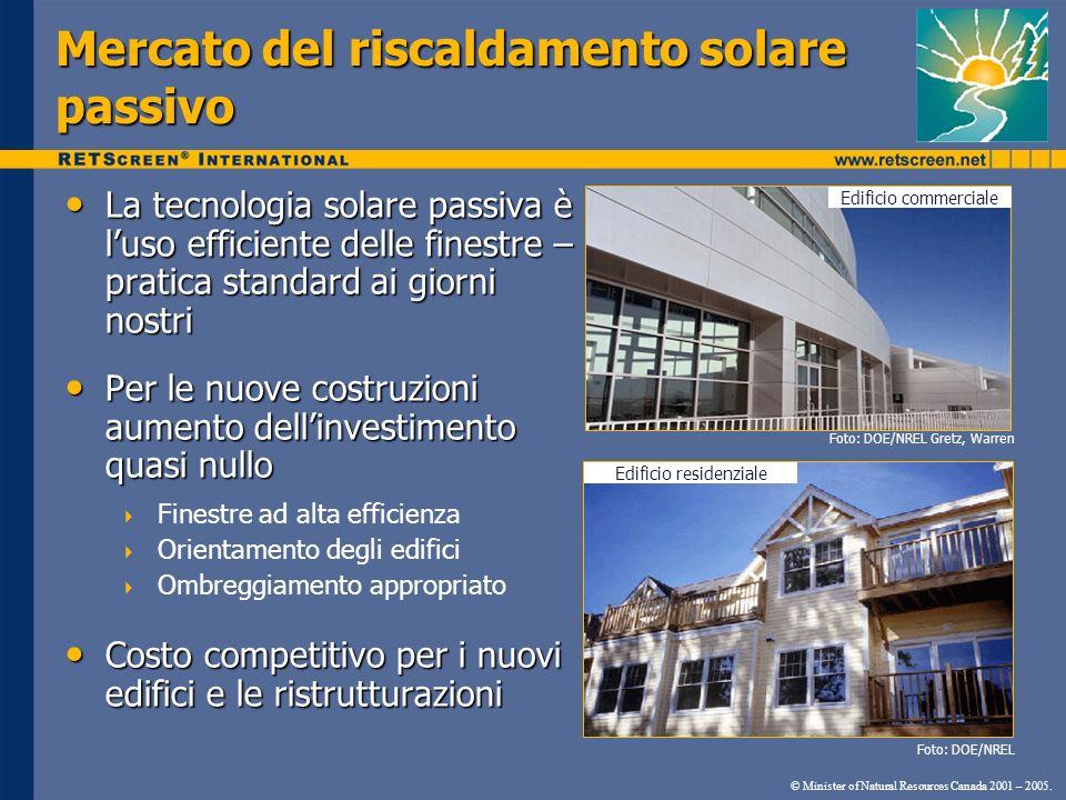 Mercato del riscaldamento solare passivo La tecnologia solare passiva è luso efficiente delle finestre – pratica standard ai giorni nostri La tecnolog