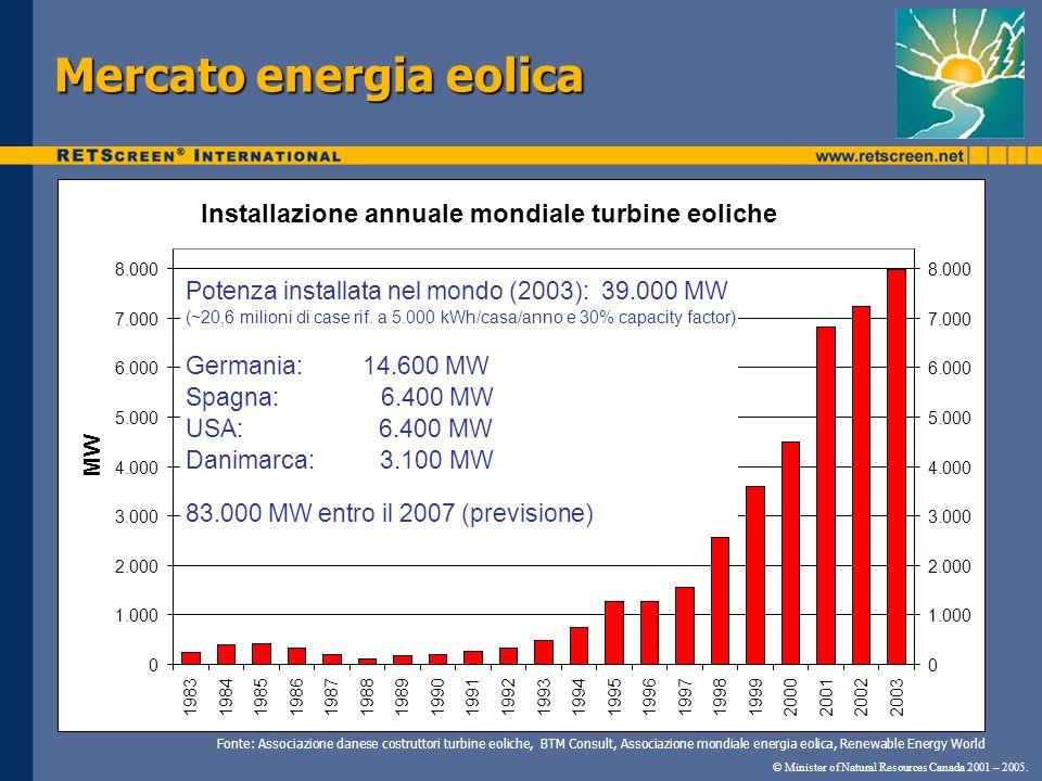 Mercato energia eolica © Minister of Natural Resources Canada 2001 – 2005. Installazione annuale mondiale turbine eoliche 0 1.000 2.000 3.000 4.000 5.