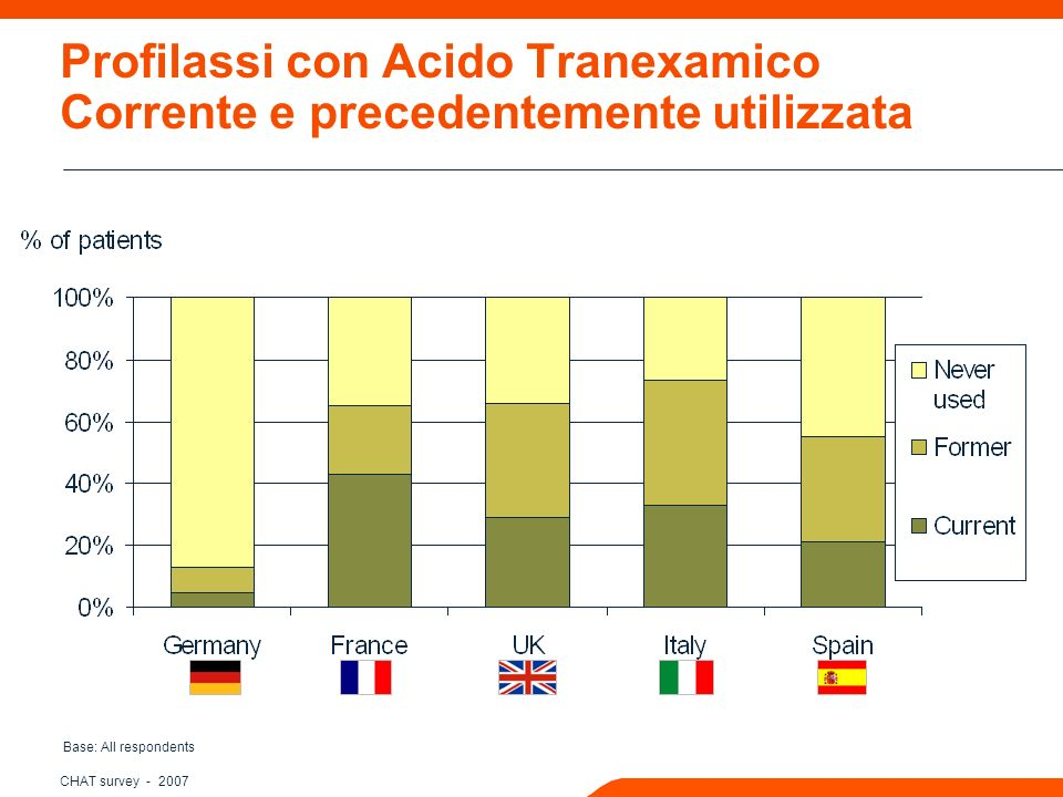 CHAT survey - 2007 Profilassi con Acido Tranexamico Corrente e precedentemente utilizzata Base: All respondents
