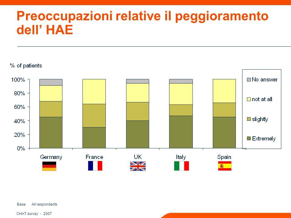 CHAT survey - 2007 Preoccupazioni relative il peggioramento dell HAE Base: All respondents