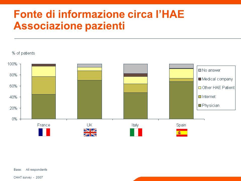 CHAT survey - 2007 Fonte di informazione circa lHAE Associazione pazienti Base: All respondents