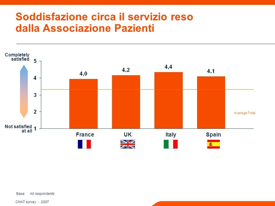 CHAT survey - 2007 Soddisfazione circa il servizio reso dalla Associazione Pazienti Base: All respondents Completely satisfied Not satisfied at all FranceUKItalySpain Average Total