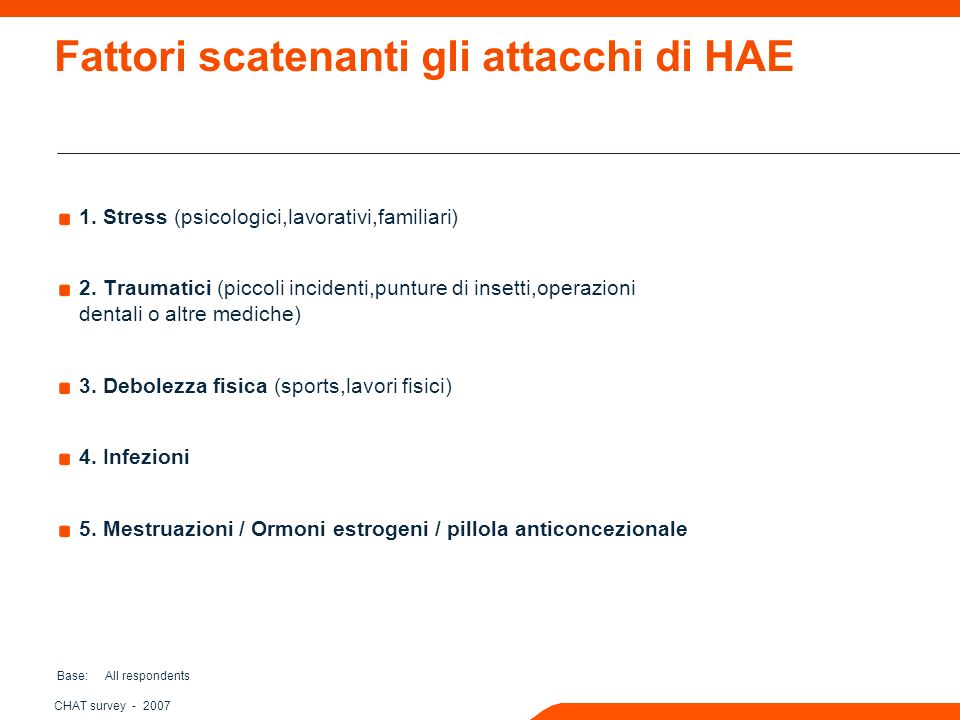 CHAT survey - 2007 Percezione dell HAE: Costante o episodico? Base: All respondents