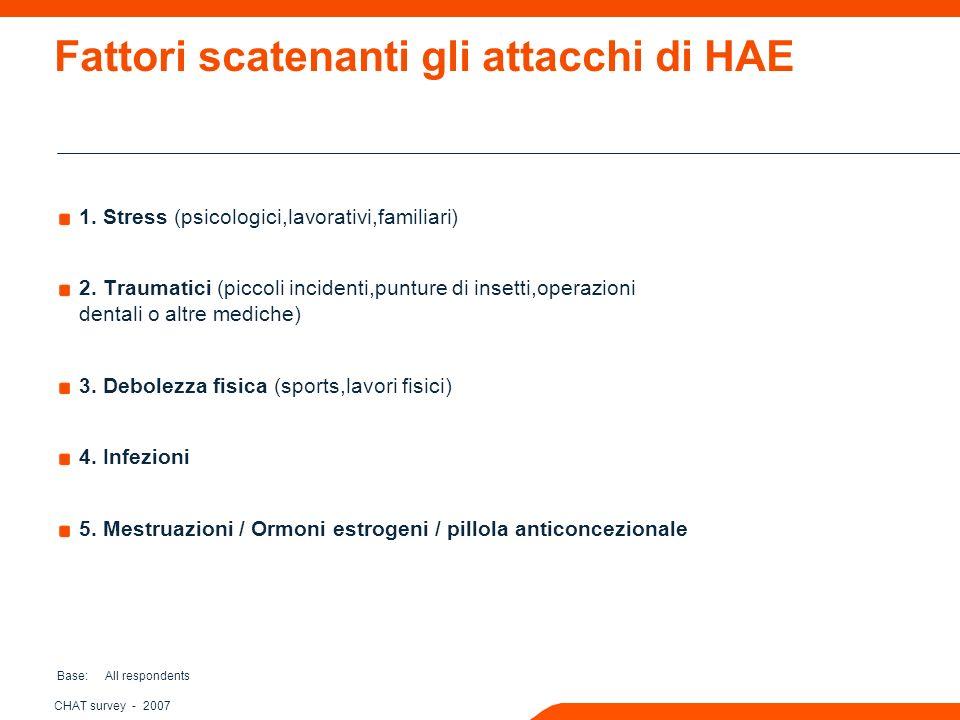 CHAT survey - 2007 Fattori scatenanti gli attacchi di HAE 1.