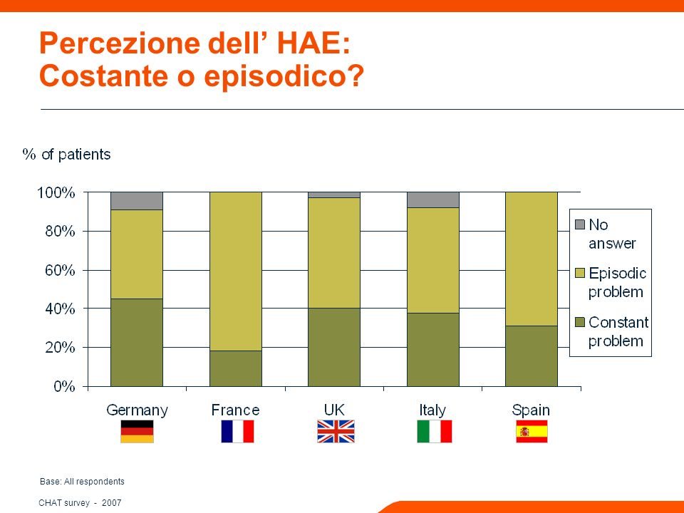 CHAT survey - 2007 Interferenza dellHAE nelle attivita sociali negli ultimi 12 mesi Base: Respondents having experienced at least one attack in the past 12 months (n= 204) (n= 106) (n= 63) (n= 116) (n= 84)