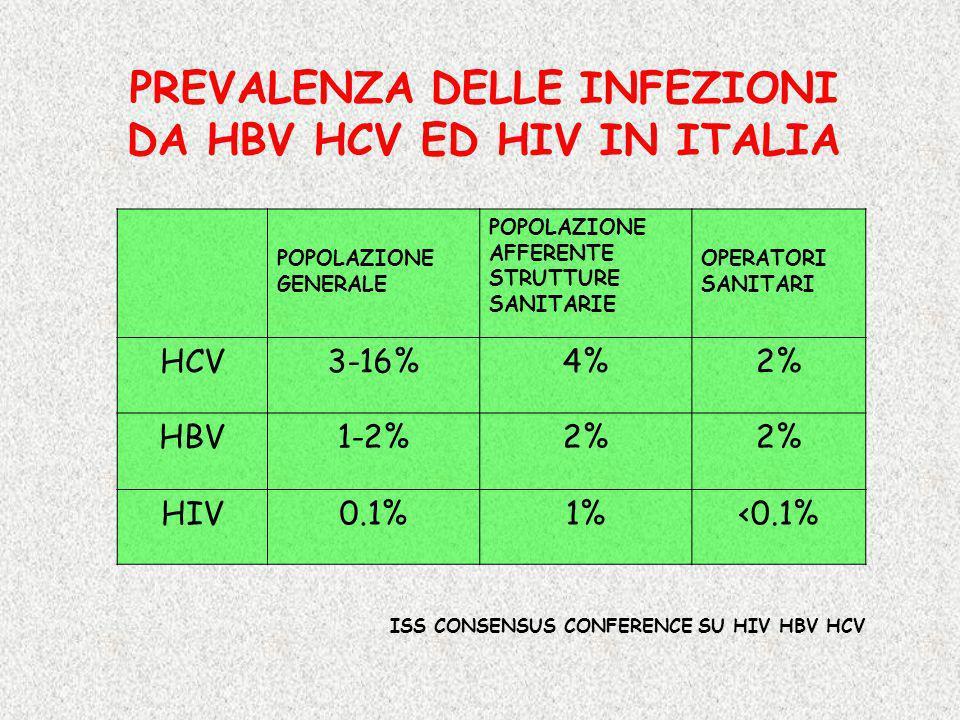 PREVALENZA DELLE INFEZIONI DA HBV HCV ED HIV IN ITALIA POPOLAZIONE GENERALE POPOLAZIONE AFFERENTE STRUTTURE SANITARIE OPERATORI SANITARI HCV3-16%4%2%
