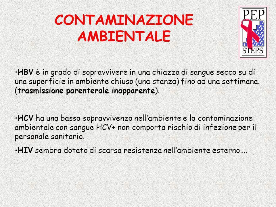 CONTAMINAZIONE AMBIENTALE HBV è in grado di sopravvivere in una chiazza di sangue secco su di una superficie in ambiente chiuso (una stanza) fino ad u